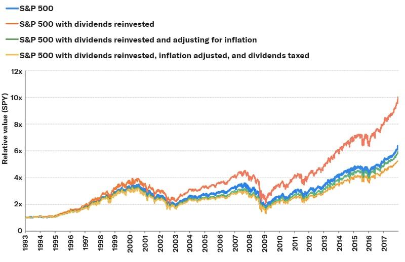 S&P 500 Dividendes réinvestis