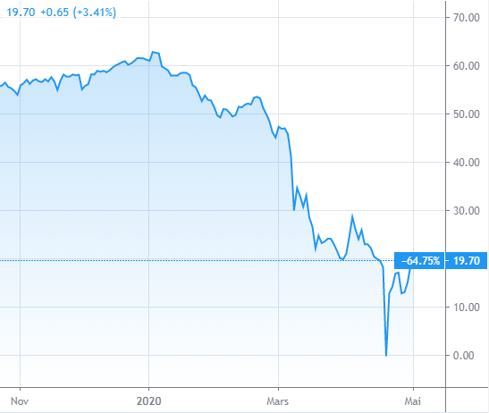 Chute du cours du pétrole