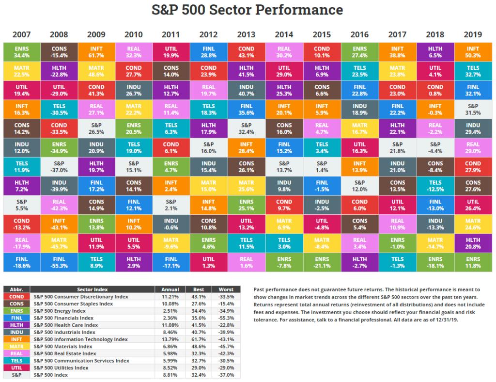 Performance en bourse par secteur d'activité de 2007 à 2019