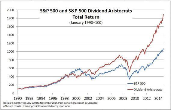 Aristocrates du dividende versus S&P500