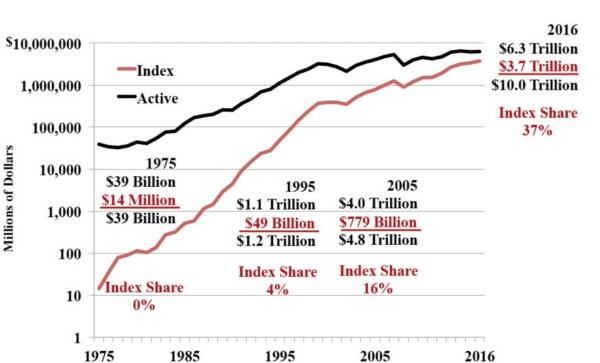 Trackers vs fonds mutuels