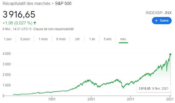 S&P500 depuis 1981